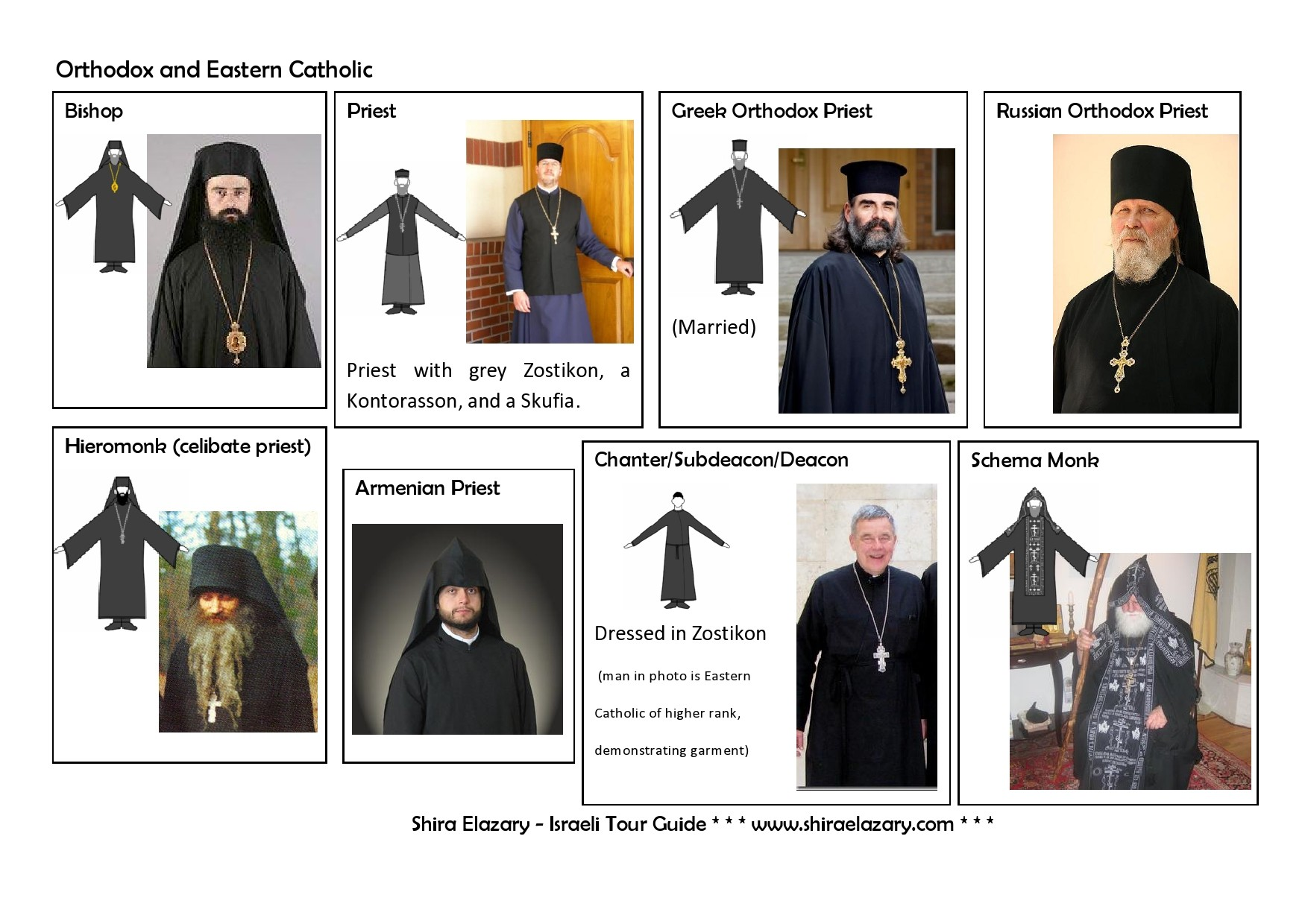 Images of priests and monks from different denominations, demonstrating their typical attire